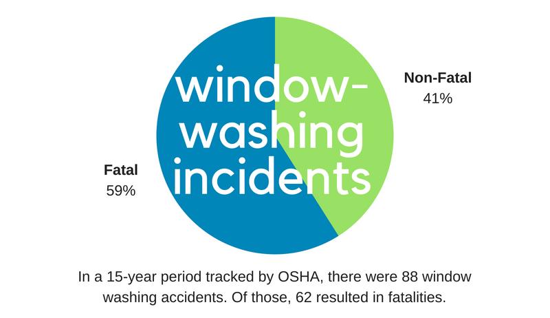 High-Rise Window Washing: a Dangerous Business | New York